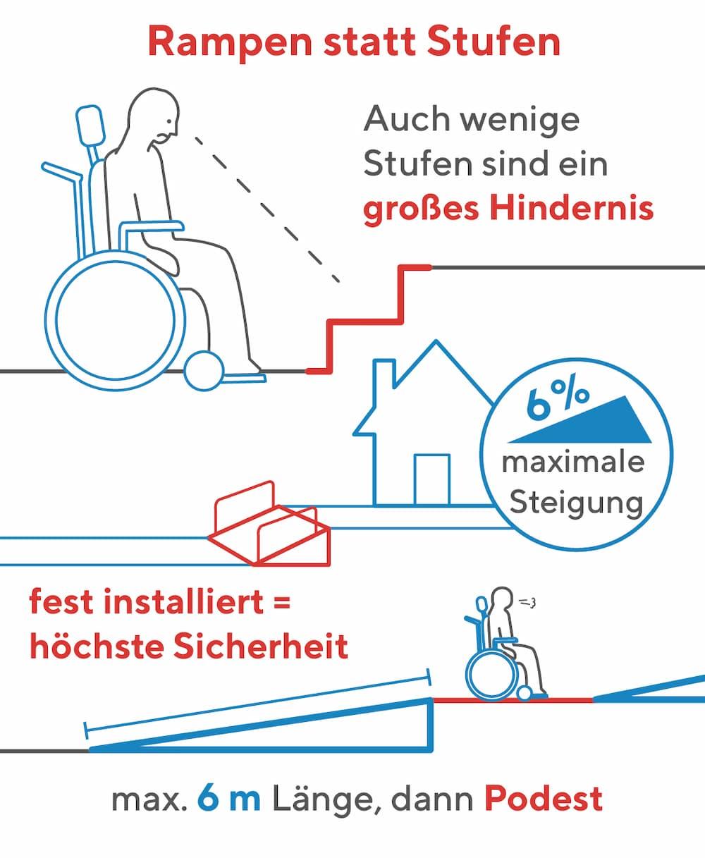 Barrierefreier Außenbereich: Rampen statt Stufen
