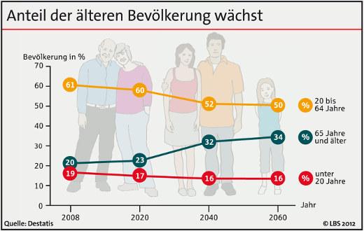 Bevölkerungsentwicklung bis 2060 © LBS