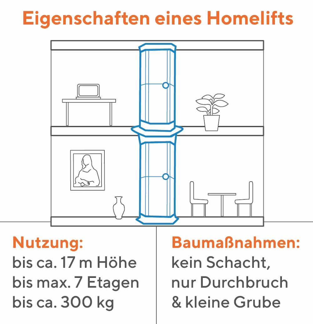 Eigenschaften eines Homelifts